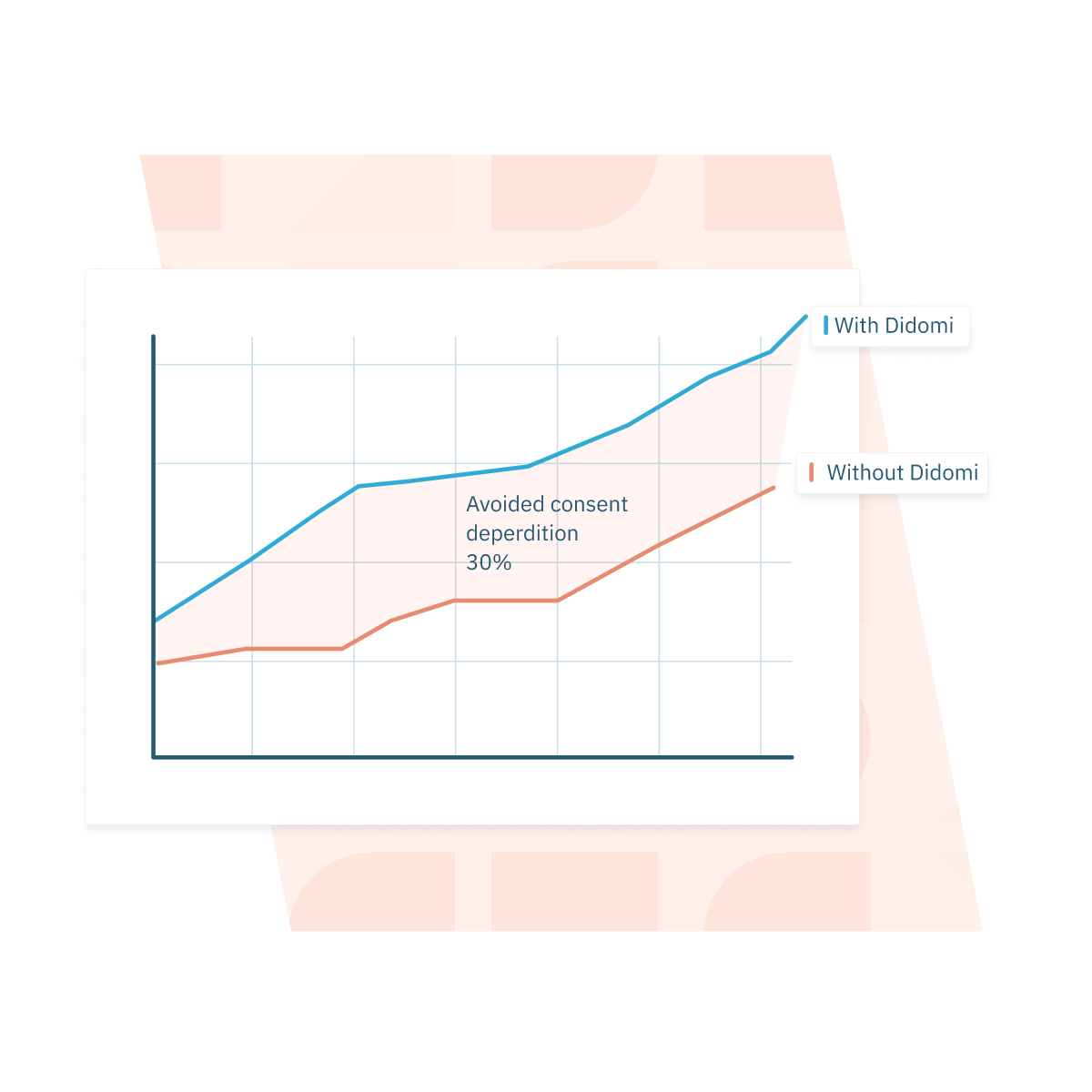 Illustration of increased average revenue per user thanks to consented data monetization