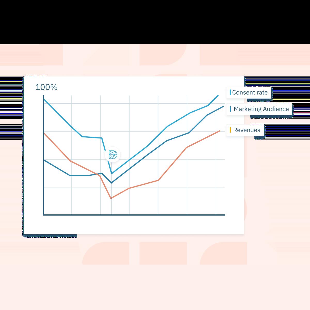 Illustration d'une amélioration de la performance marketing grâce à la gestion du consentement